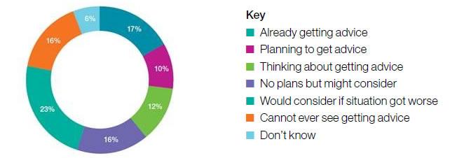 Debt Advice Survey