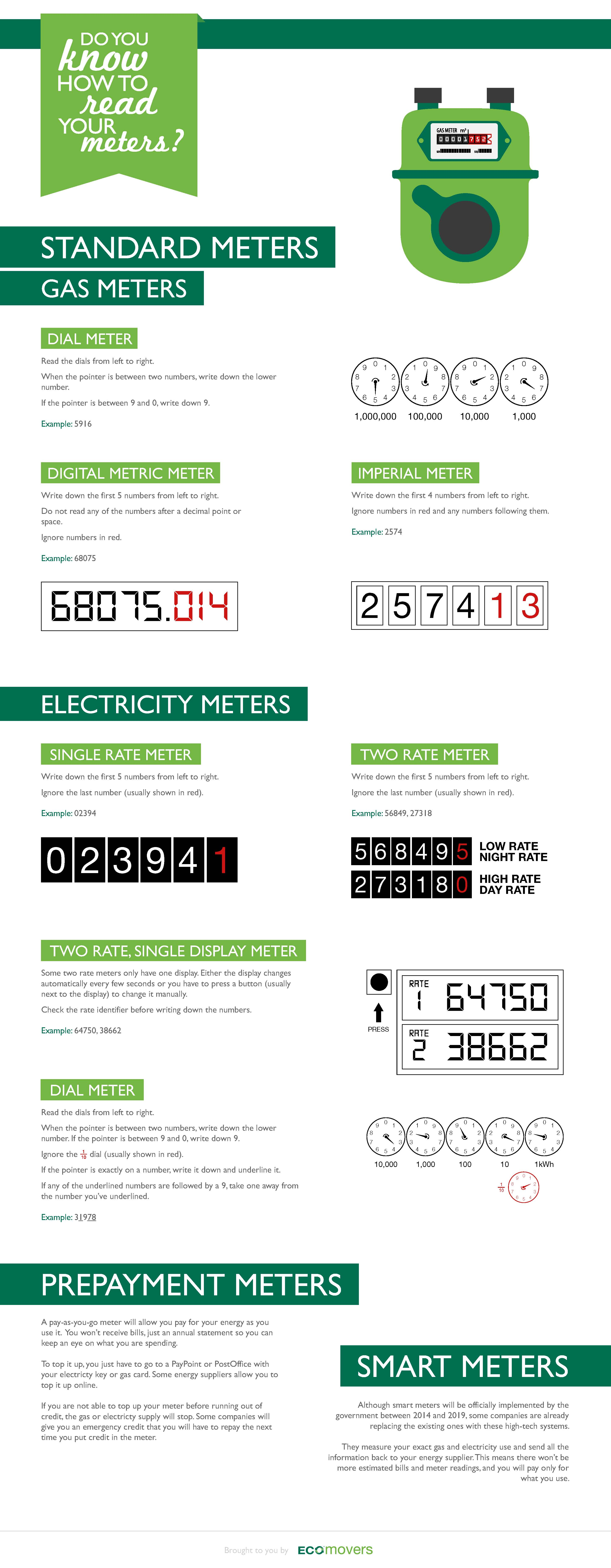 Meter Readings - Infographics