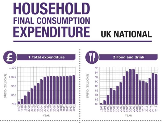 How do we spend money these days? The results in this infographic may surprise you
